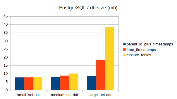 Storing Temporal Data with Tree-Like Structures in an RDBMS